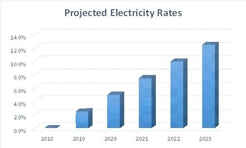 Rate Increase Chart.jpg