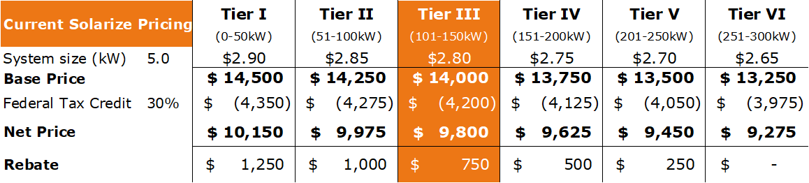 Tier 3 Pricing Matrix.png