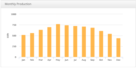 monthly production chart.png