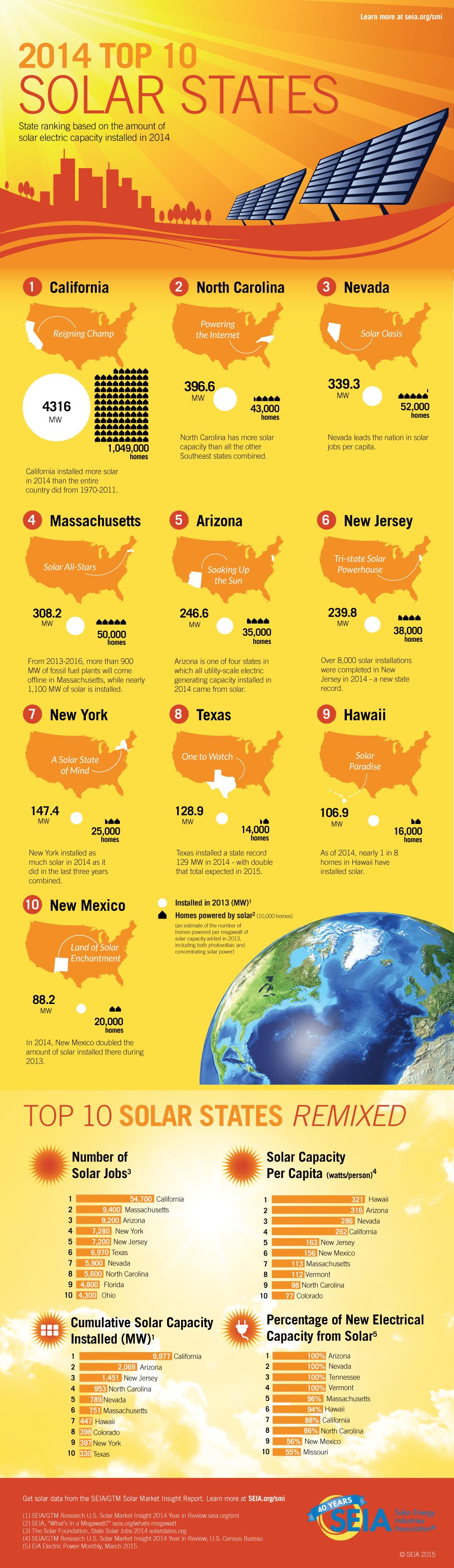 2014_Top-10-Solar-States_0